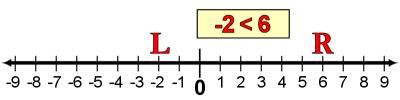 Number Line L-R