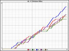 AL-Central Wins