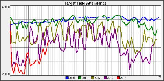 Target Field Attendance